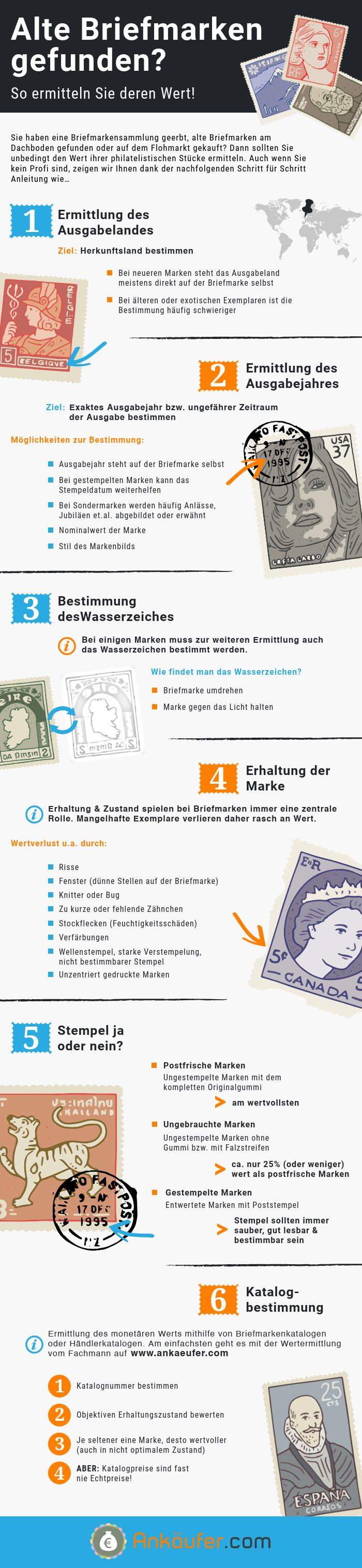 Briefmarken wert herausfinden in 6 schritten